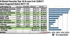 Top Dividend Stocks Review-Top Dividend Stocks Download
