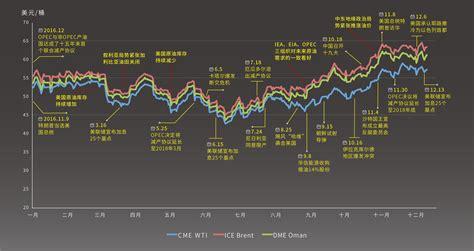 上海原油行情走势图