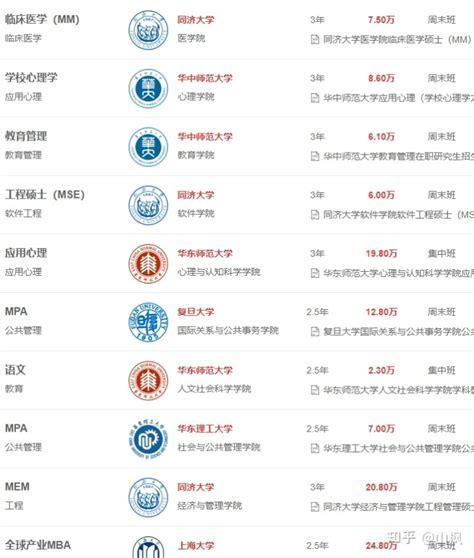 上海在职研究生评分