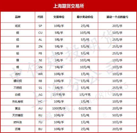 上海期货交易所可交易的期货品种有哪些