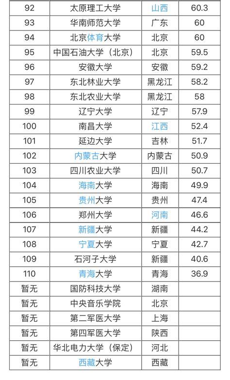 中国的大学排名一览表