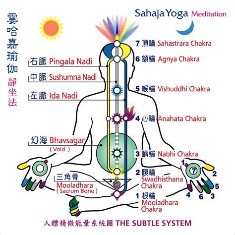 中脉七轮能量图