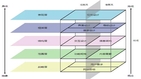 产品定位的五要素
