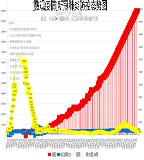 今日中国疫情最新数据