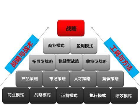 企业战略发展规划