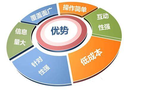 企业网络营销方法