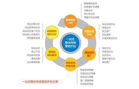 企业网络营销的推广方法