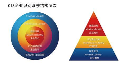 企业ci设计的基本要素