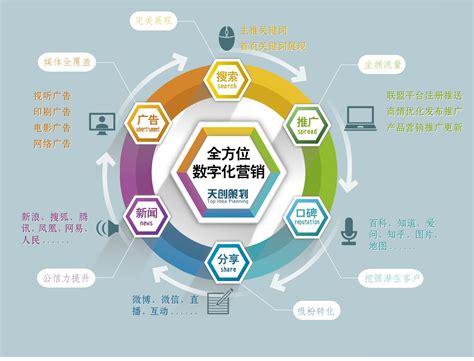 公司营销策略