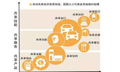 共享经济十个行业