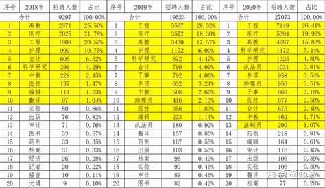 军队文职每月工资明细表