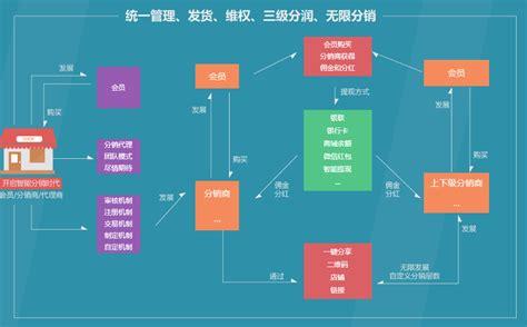 分销代理商管理系统