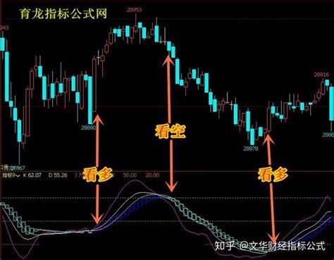 北京文华财经美原油期货保证金