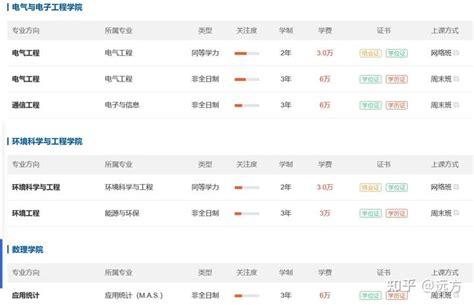 华北电力大学在职研究生招生简章