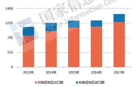 印度贸易伙伴排名