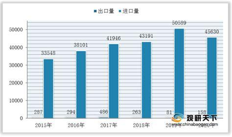 原油市场分析报告