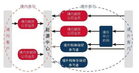原油期货交易基础知识