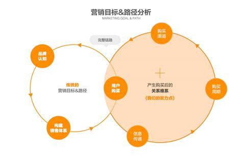 品牌营销策略四种类型