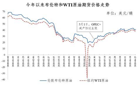 国内原油市场