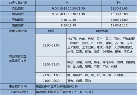 国内期货交易时间表