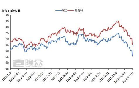 国际原油期货行情