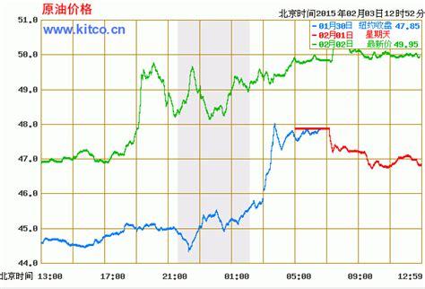 国际原油行情走势图