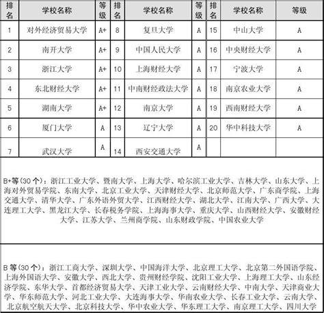 国际贸易研究生排名