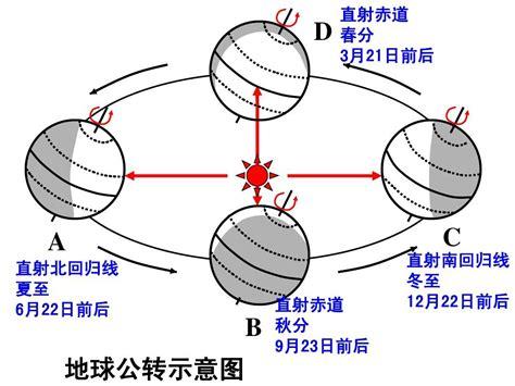 地球公转旋转方向