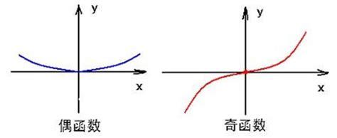 奇函数乘奇函数