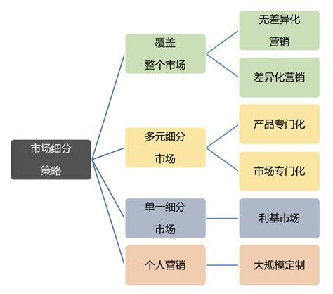 市场定位策略有哪四种