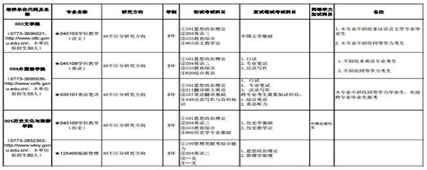 广西师范大学非全日制研究生