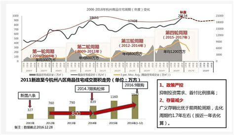 影响房价变动的因素