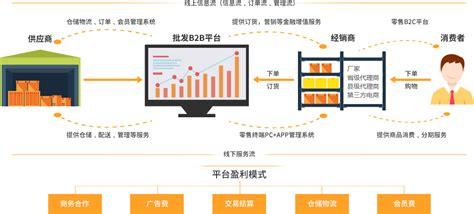微商订货管理系统开发