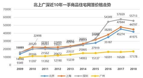 房价变动趋势