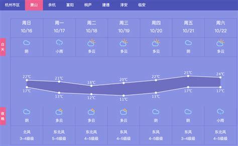 杭州萧山天气预报