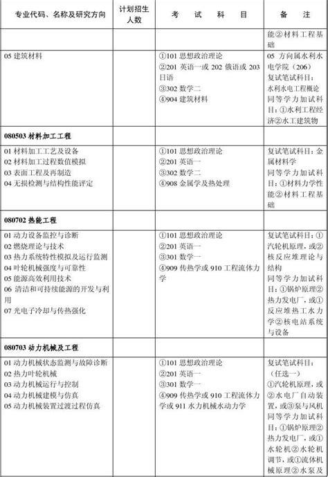 武汉大学考研专业目录