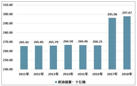 沙特原油产量