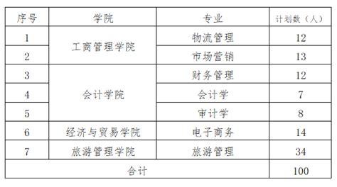 湖南工商大学专升本招生计划