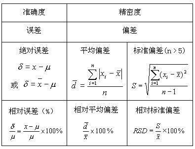 相对偏差计算公式