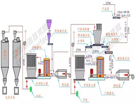 硬脂酸粉体表面改性