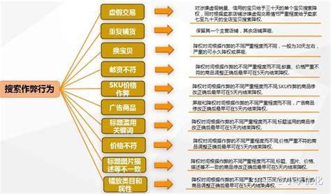 网站seo诊断报告怎么写