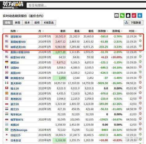 美国股指期货在哪看