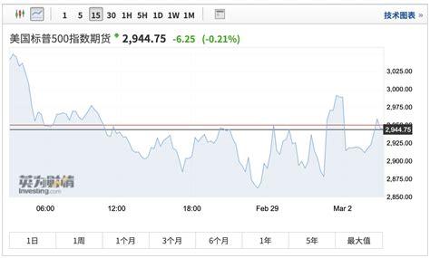 美国股指期货指数