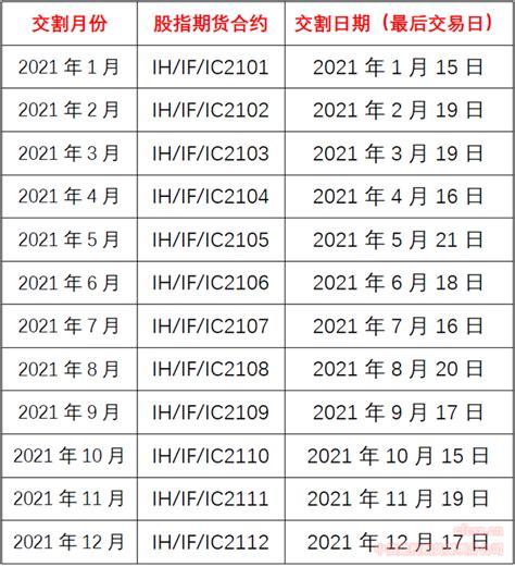 股指期货交割日时间表