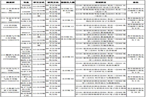 贵州大学非全日制研究生专业