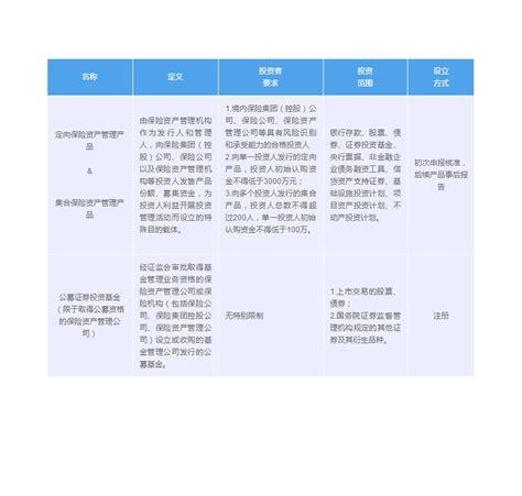 资管产品分类
