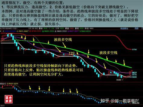 青泽期货均线交易系统