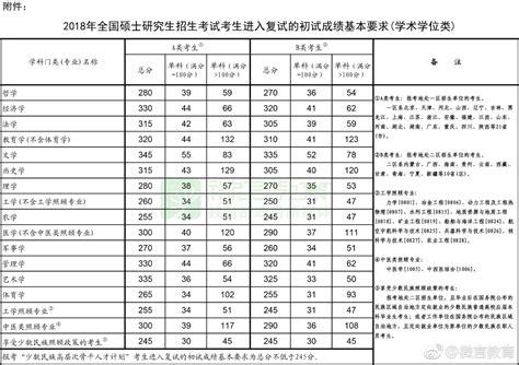 2018年在职研究生国家分数线