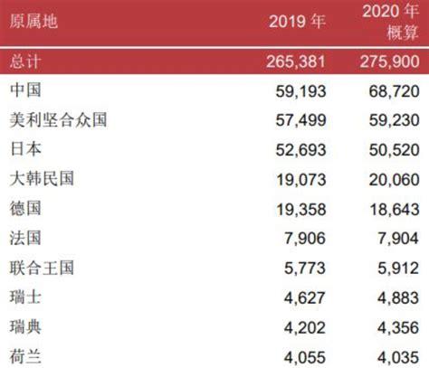 2020中国专利申请量世界第一