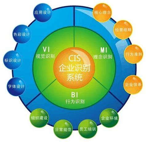 cis策划由什么组成
